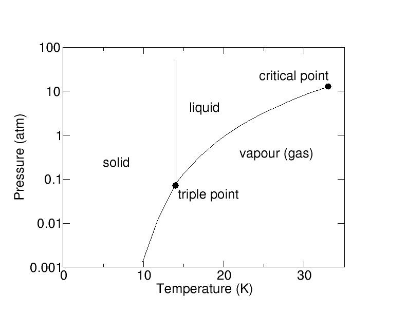 hydrogen diagram for pt charging system wiring diagram for pt cruiser 2.6: pressure-temperature diagram for hydrogen molecules ...