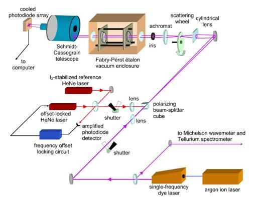 Laser Wavelength Metrology