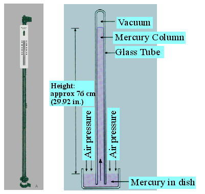 Hygrometer Labelled Diagram